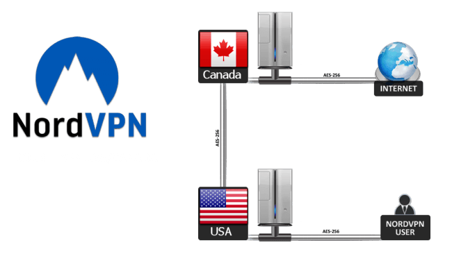 double vpn nordvpn